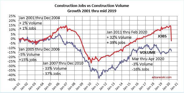 Jobs vs Volume 2001-2020 monthly 6-2-20