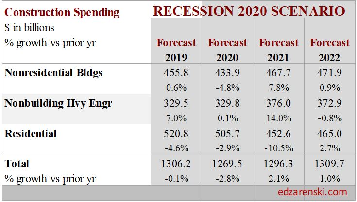 Spend Recession 2020 Summary 6-2-20