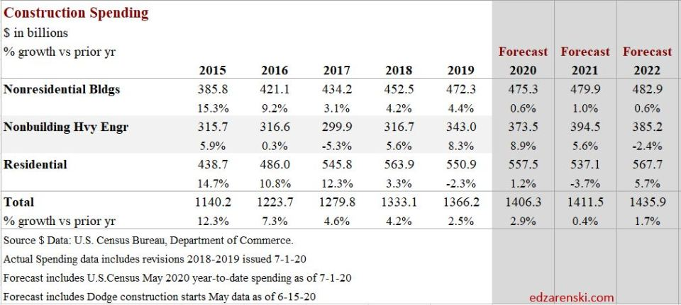 Spend Recession 2020 Summary 7-3-20