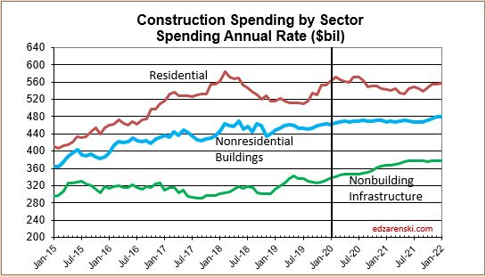 Spend Sector 2015-2021 monthly 3-5-20
