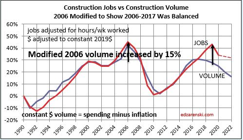 Jobs vs Volume 1991-2022 2006 deficit reset 8-14-20