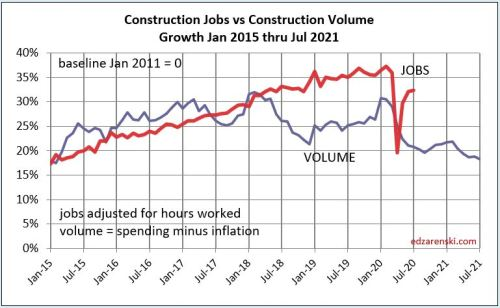 Jobs vs Volume 2015-Jul 2021 8-11-20