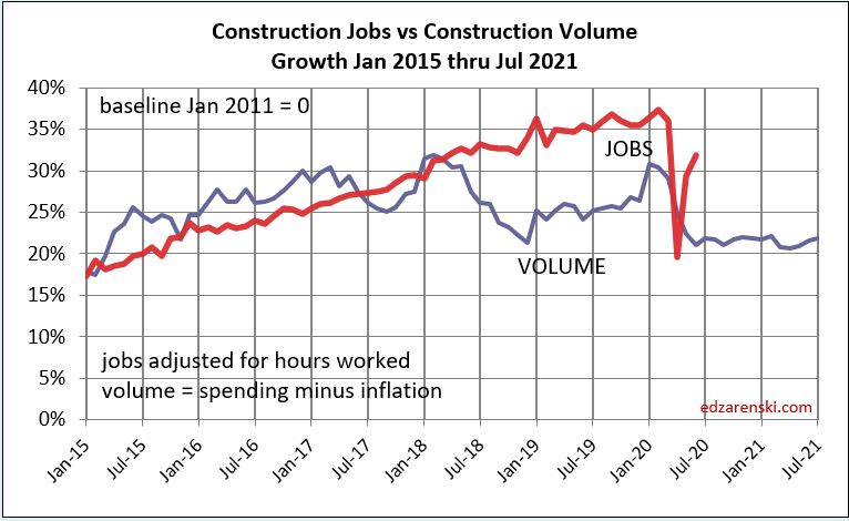 Jobs vs Volume 2015-Jul 2021 8-4-20