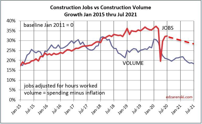Jobs vs Volume 2015-Jul 2021 dashed 8-14-20
