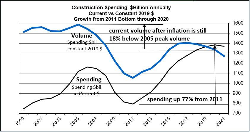 Spend current vs constant thru 2021 8-11-20