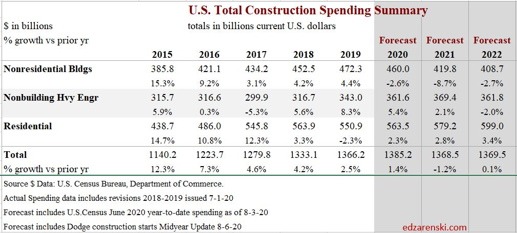 Spend Recession 2020 Summary 8-14-20