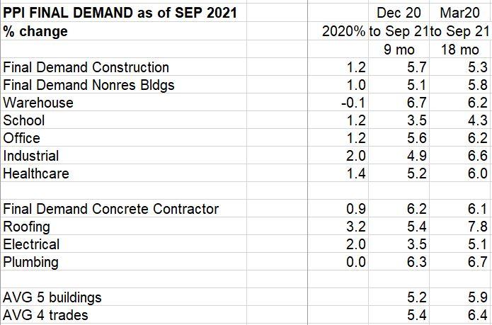 PPI Final Demand only Sept 2021